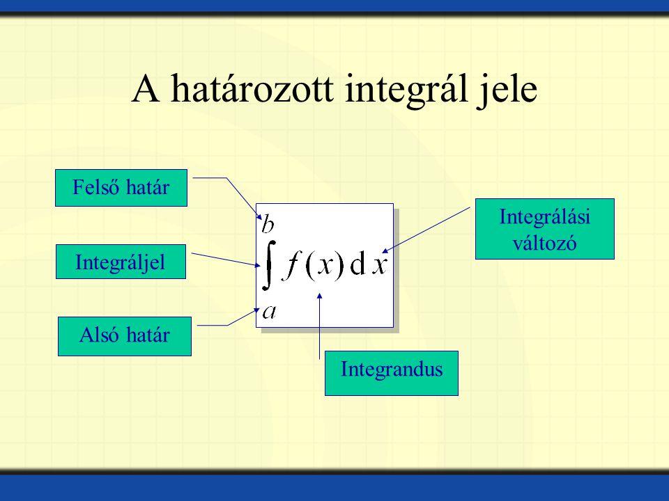 A határozott integrál jele