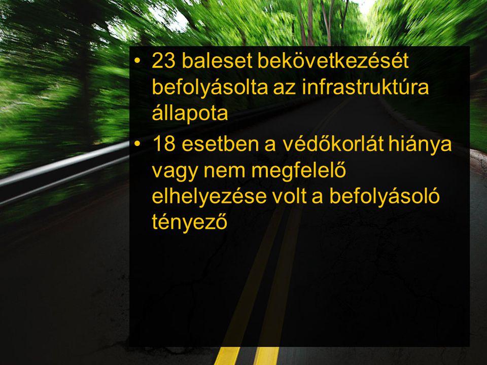 23 baleset bekövetkezését befolyásolta az infrastruktúra állapota
