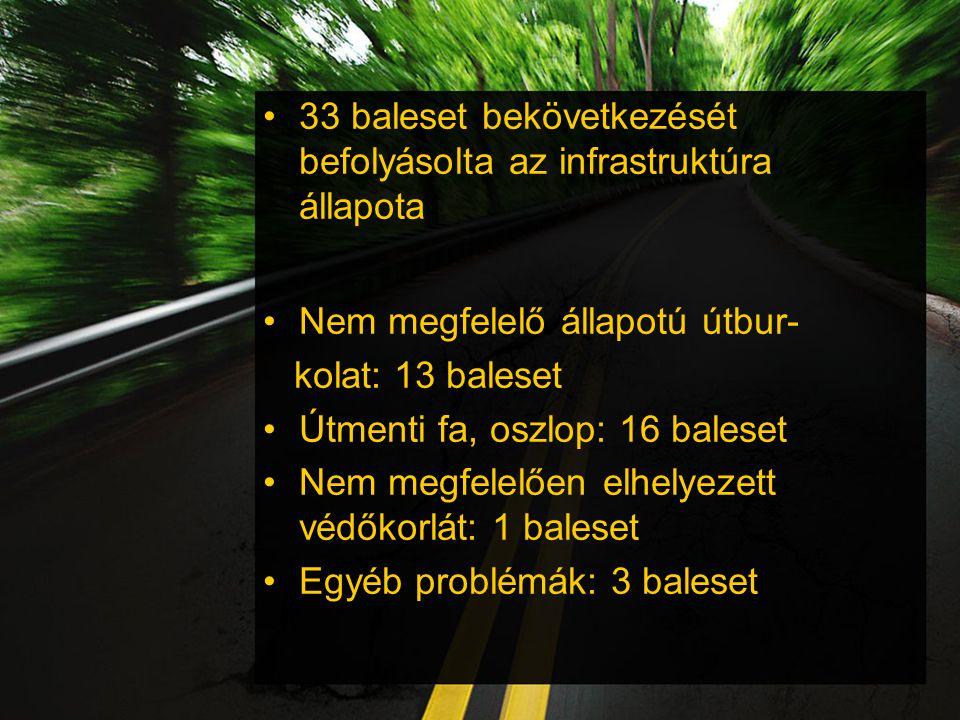 33 baleset bekövetkezését befolyásolta az infrastruktúra állapota