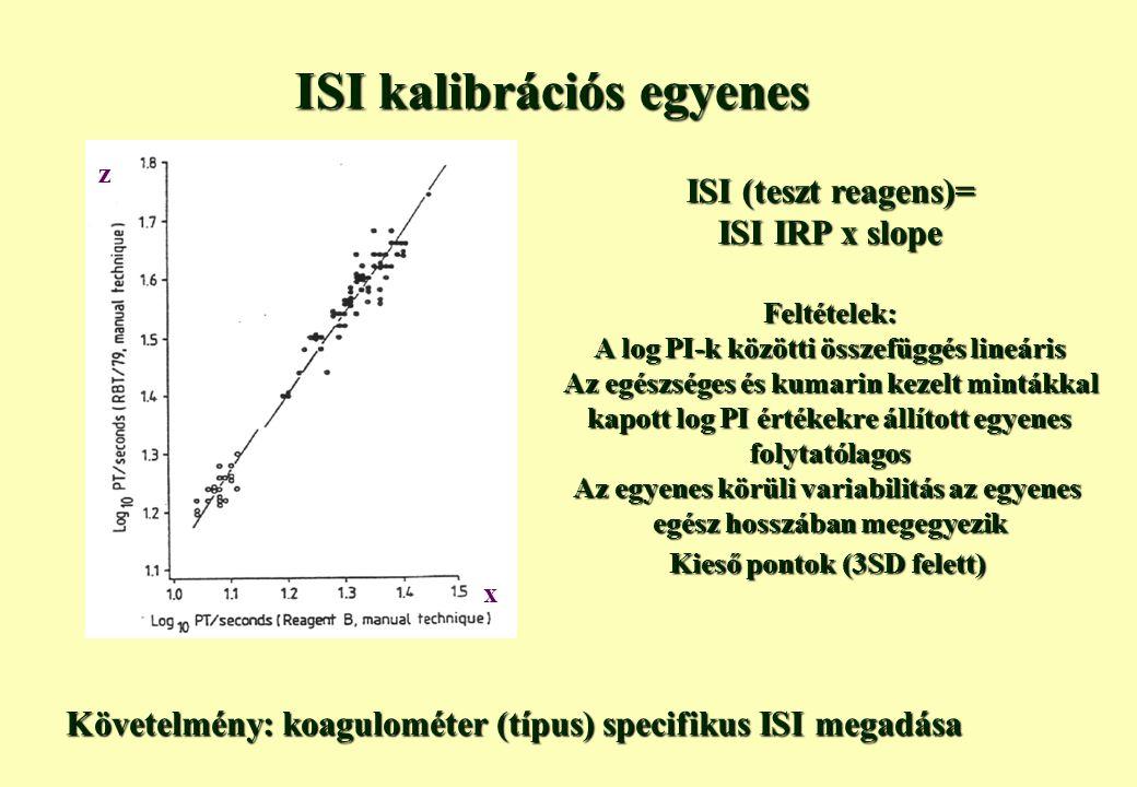 ISI kalibrációs egyenes