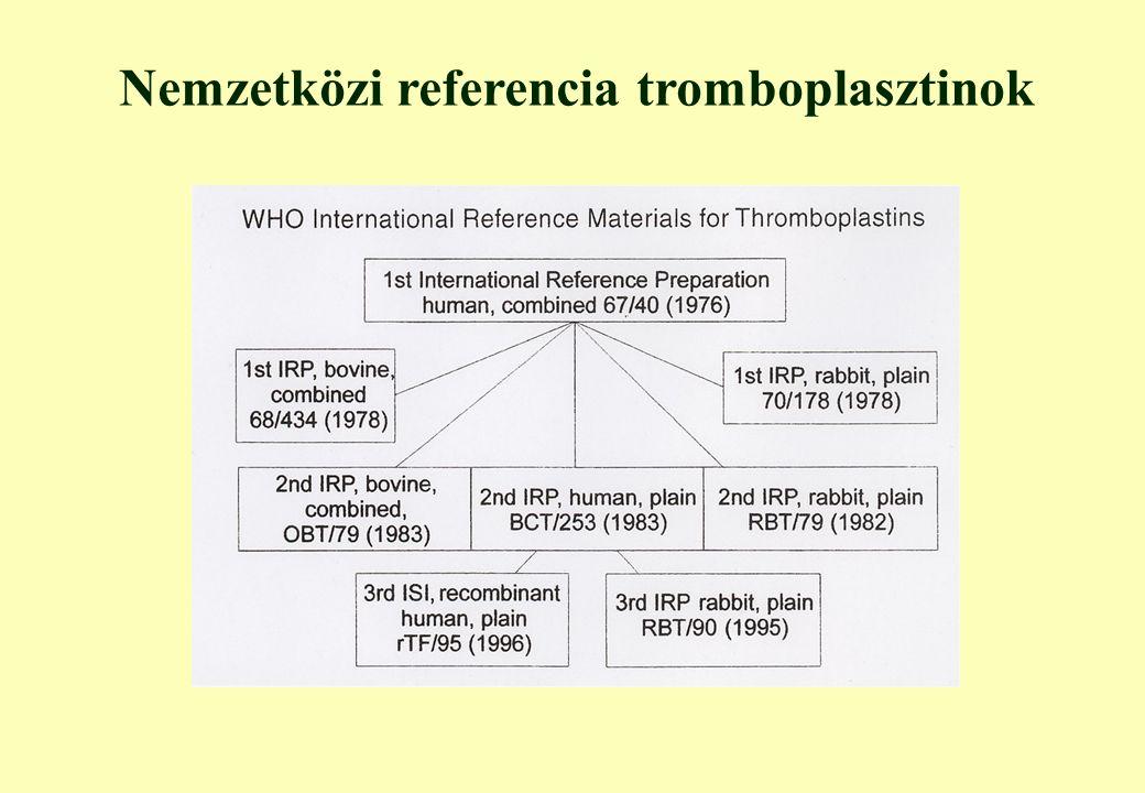 Nemzetközi referencia tromboplasztinok