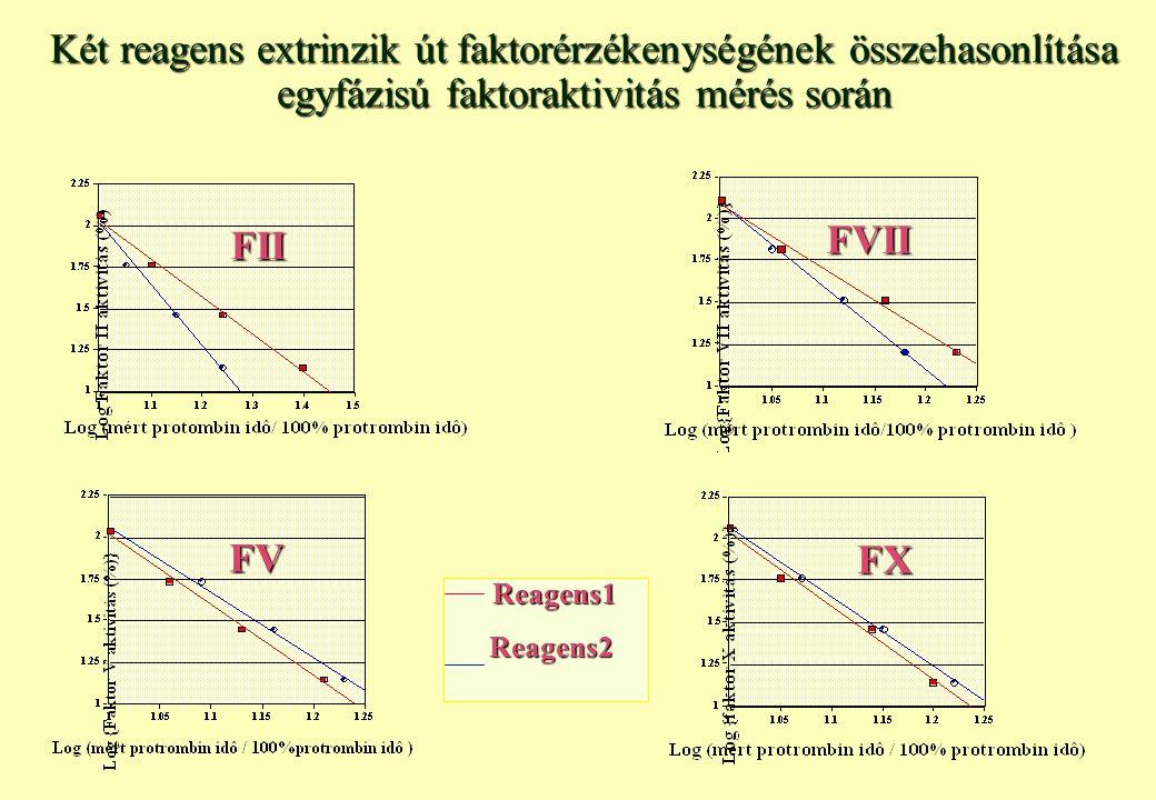 Két reagens extrinzik út faktorérzékenységének összehasonlítása egyfázisú faktoraktivitás mérés során