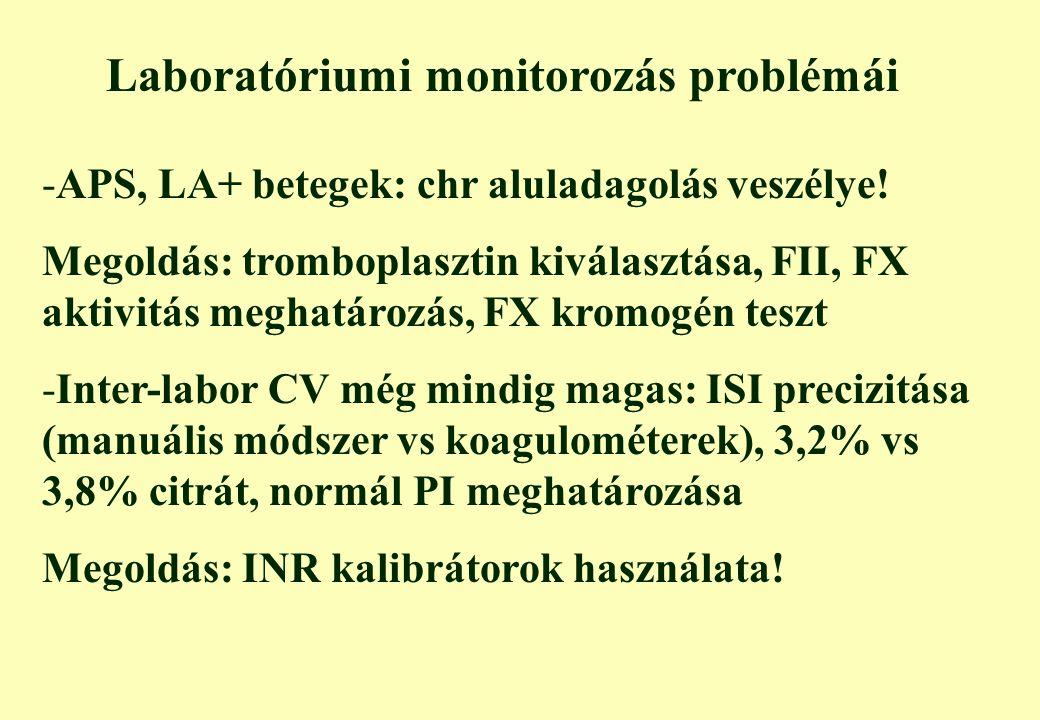 Laboratóriumi monitorozás problémái