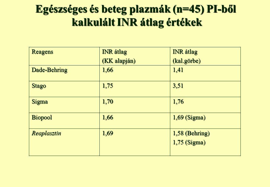Egészséges és beteg plazmák (n=45) PI-ből kalkulált INR átlag értékek