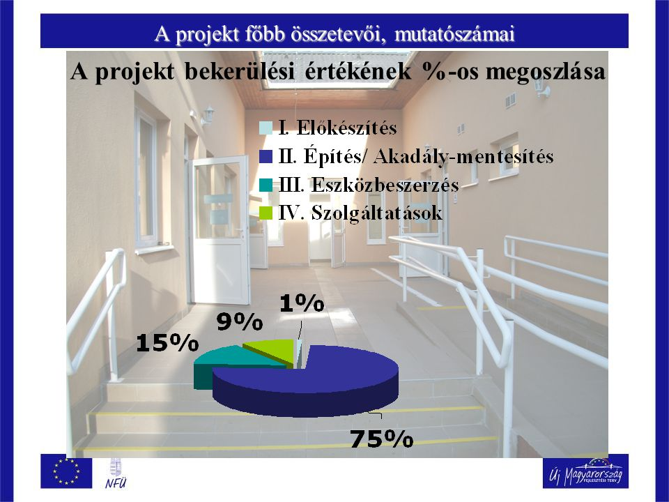 A projekt főbb összetevői, mutatószámai