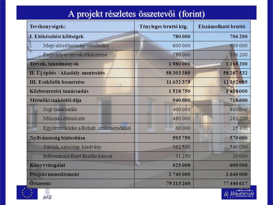 A projekt részletes összetevői (forint)
