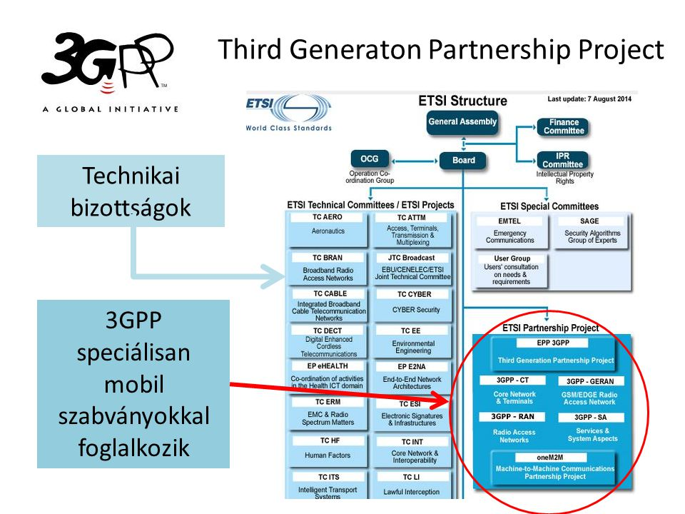 Third Generaton Partnership Project