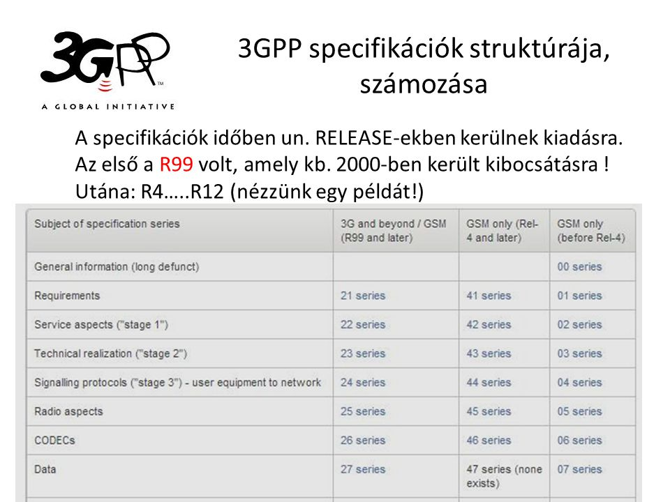 3GPP specifikációk struktúrája, számozása