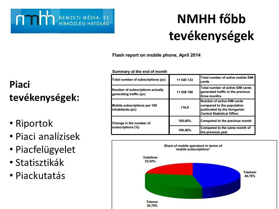 NMHH főbb tevékenységek