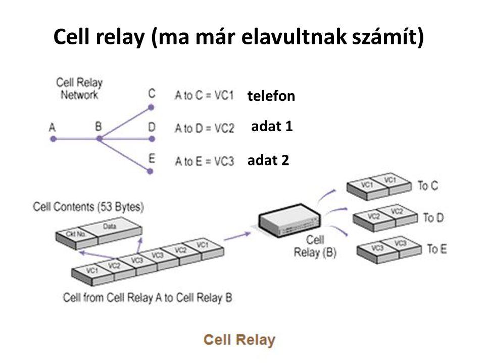 Cell relay (ma már elavultnak számít)