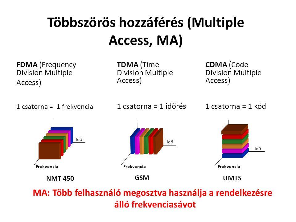 Többszörös hozzáférés (Multiple Access, MA)