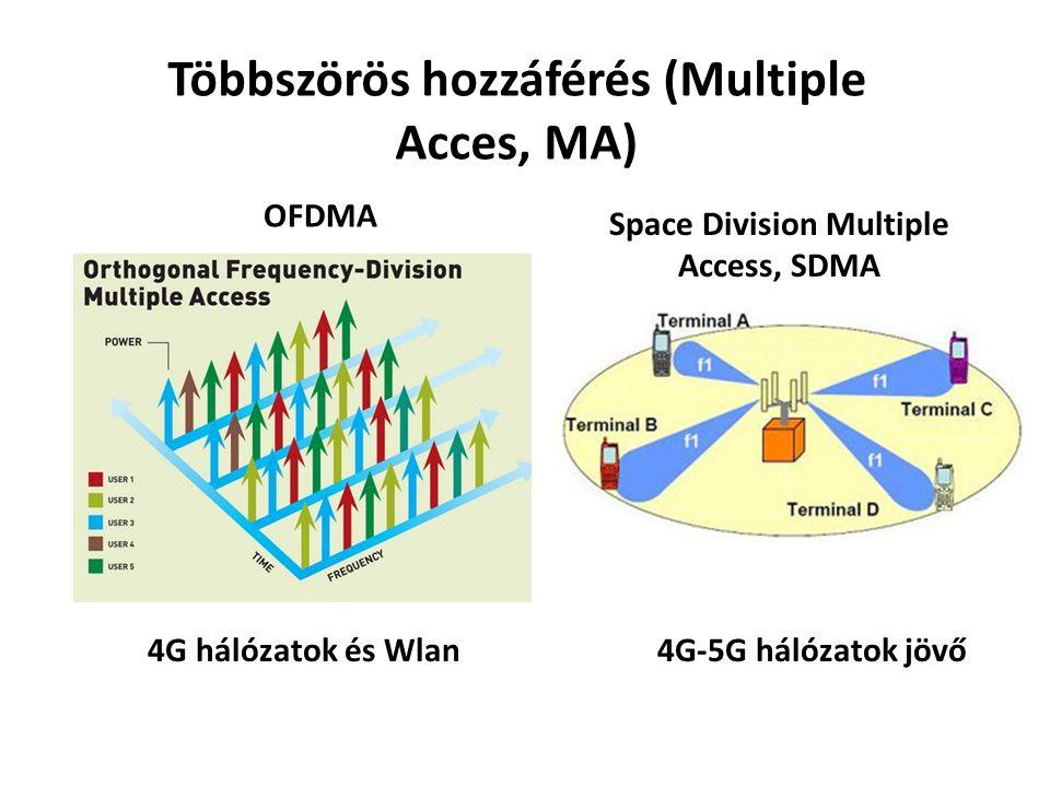 Többszörös hozzáférés (Multiple Acces, MA)