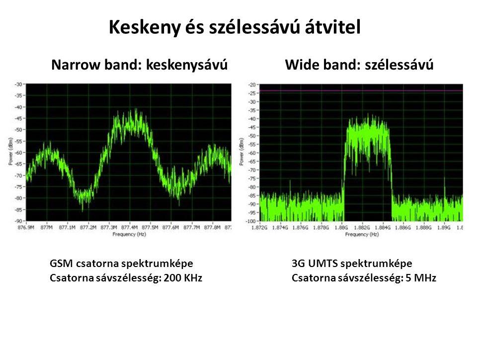 Keskeny és szélessávú átvitel Narrow band: keskenysávú