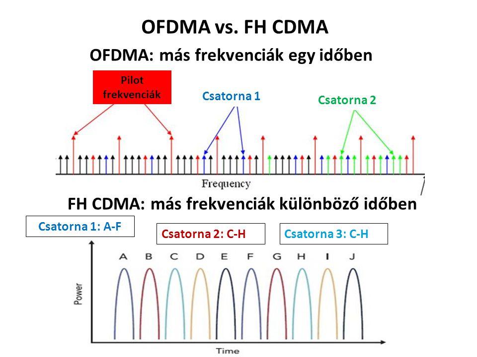OFDMA vs. FH CDMA OFDMA: más frekvenciák egy időben