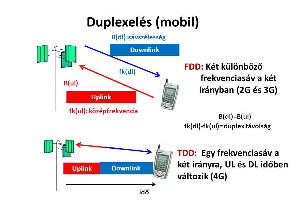 frekvenciasáv a két irányban (2G és 3G)