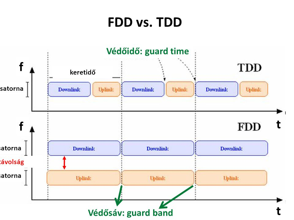 FDD vs. TDD f t f t Védőidő: guard time Védősáv: guard band keretidő