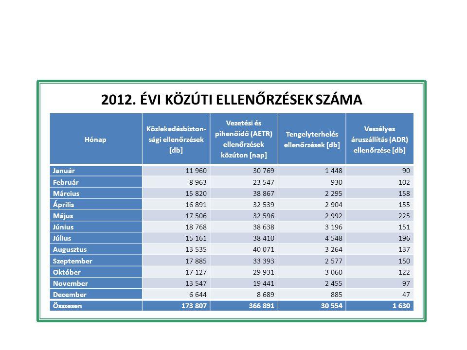 2012. évi közúti ellenőrzések száma