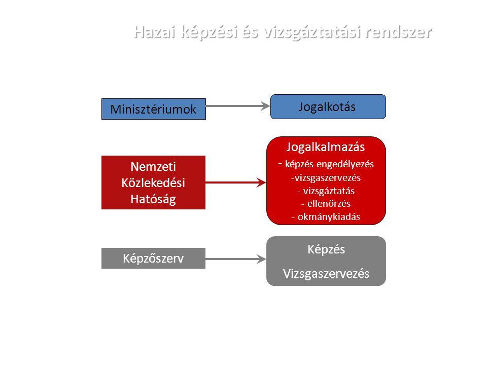 Hazai képzési és vizsgáztatási rendszer
