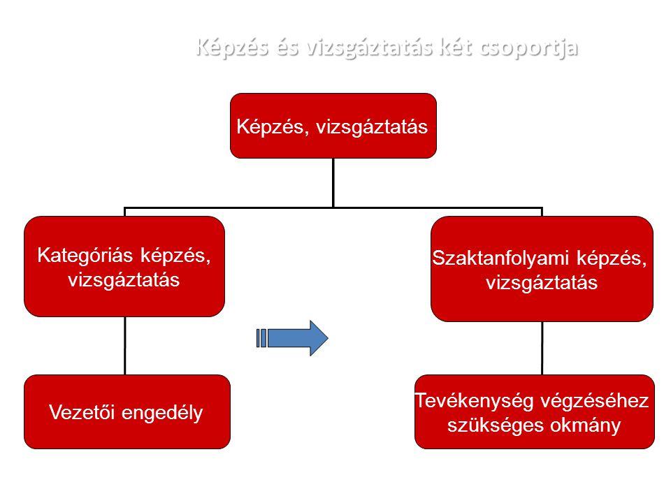 Képzés és vizsgáztatás két csoportja