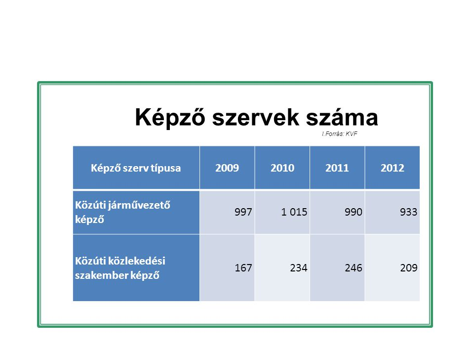Képző szervek száma Képző szerv típusa 2009 2010 2011 2012