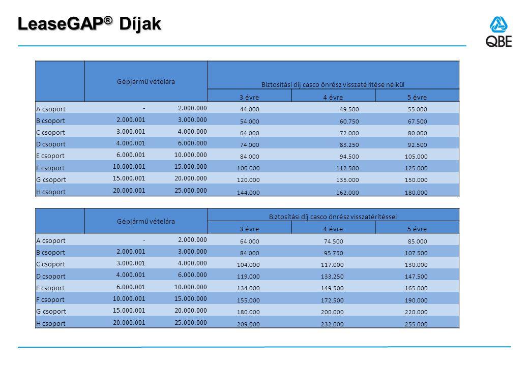 GAP® - Kulcsjellemzők & Biztosított kockázatok