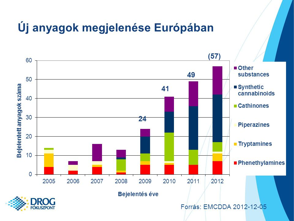 Új anyagok megjelenése Európában