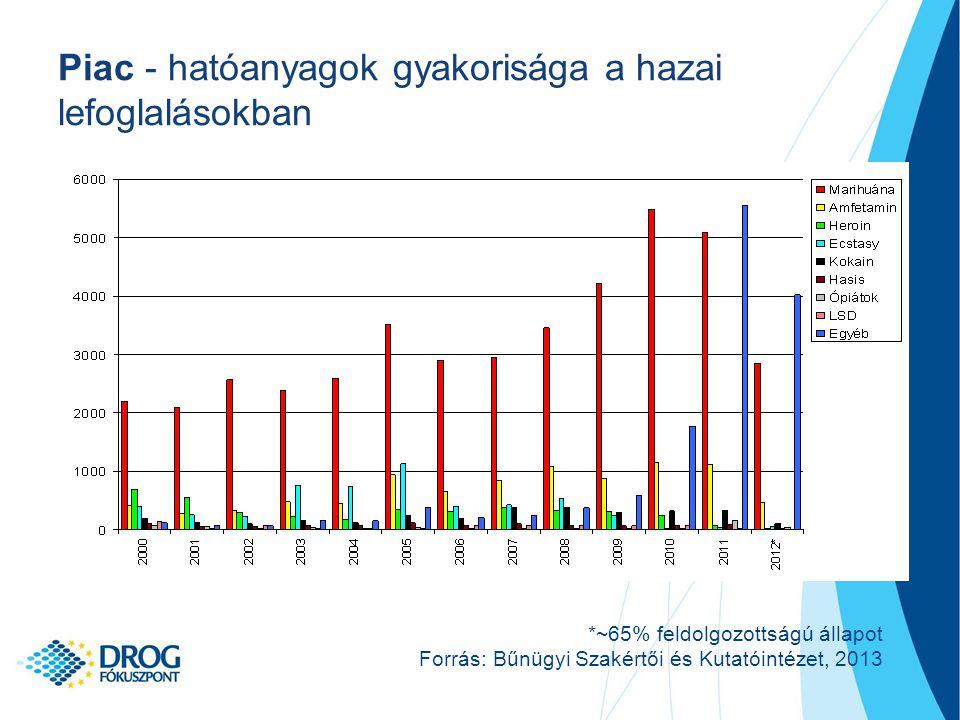 Piac - hatóanyagok gyakorisága a hazai lefoglalásokban
