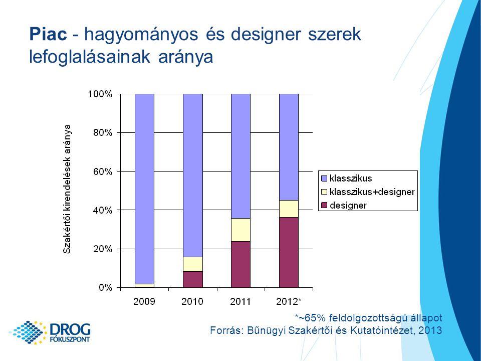Piac - hagyományos és designer szerek lefoglalásainak aránya
