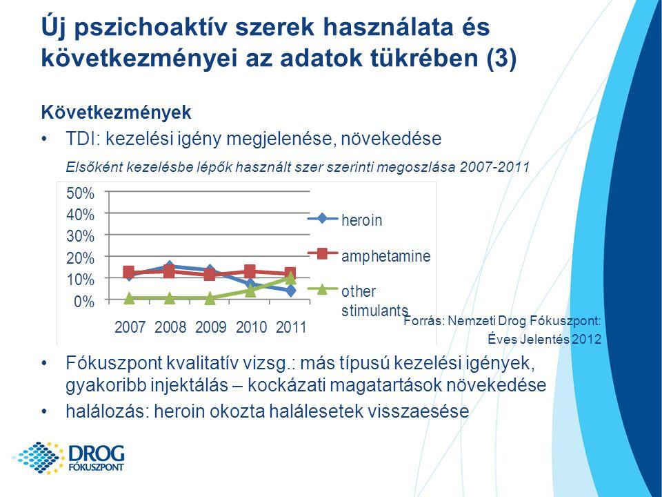 Új pszichoaktív szerek használata és következményei az adatok tükrében (3)