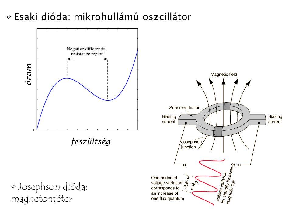 Esaki dióda: mikrohullámú oszcillátor