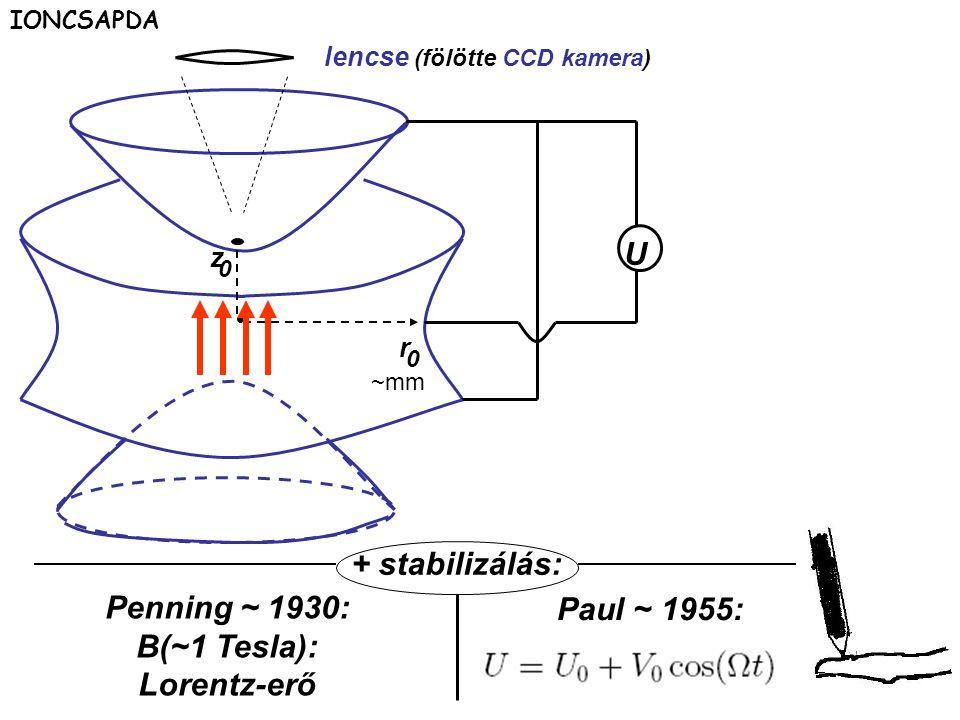 lencse (fölötte CCD kamera)