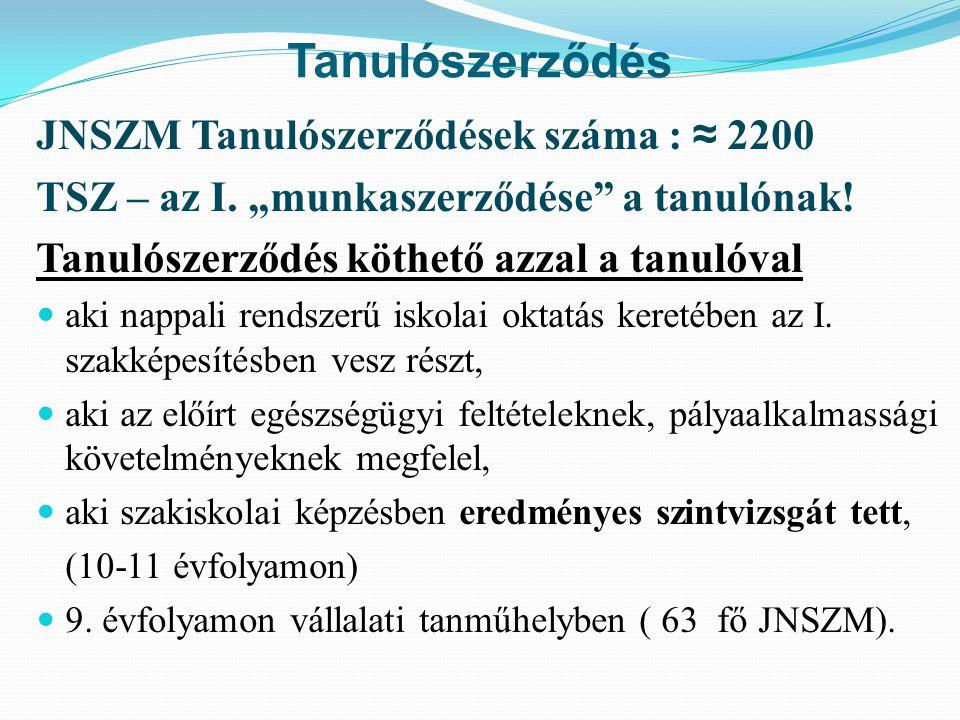 Tanulószerződés JNSZM Tanulószerződések száma : ≈ 2200