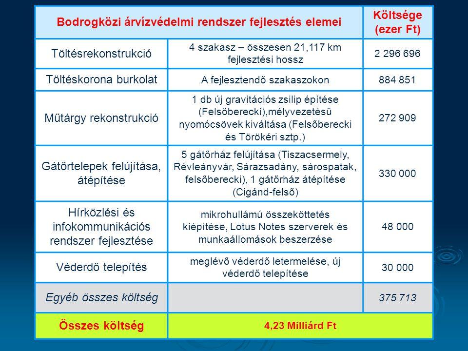 Bodrogközi árvízvédelmi rendszer fejlesztés elemei
