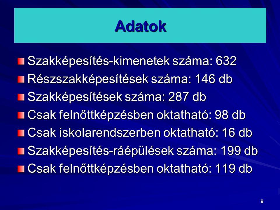 Adatok Szakképesítés-kimenetek száma: 632