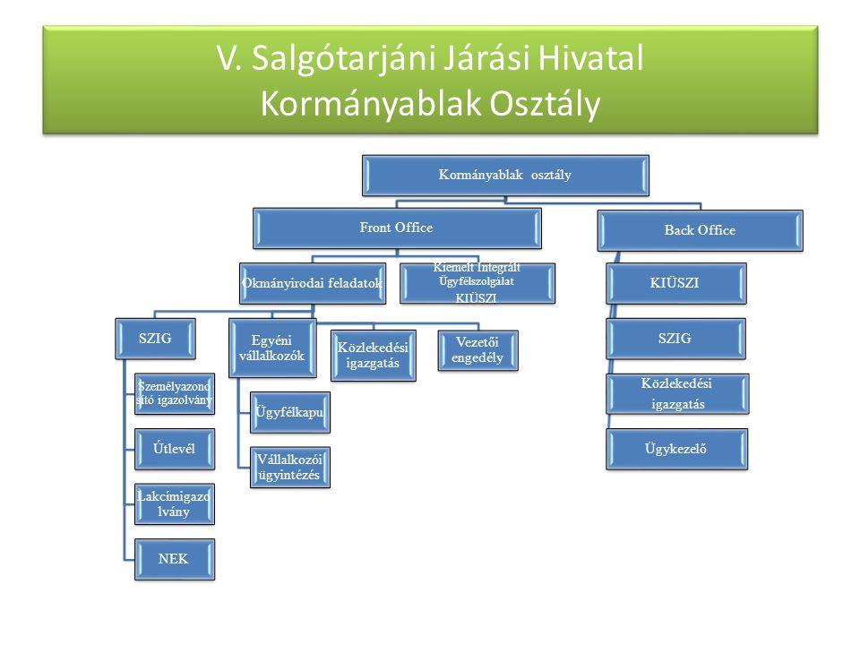 V. Salgótarjáni Járási Hivatal Kormányablak Osztály