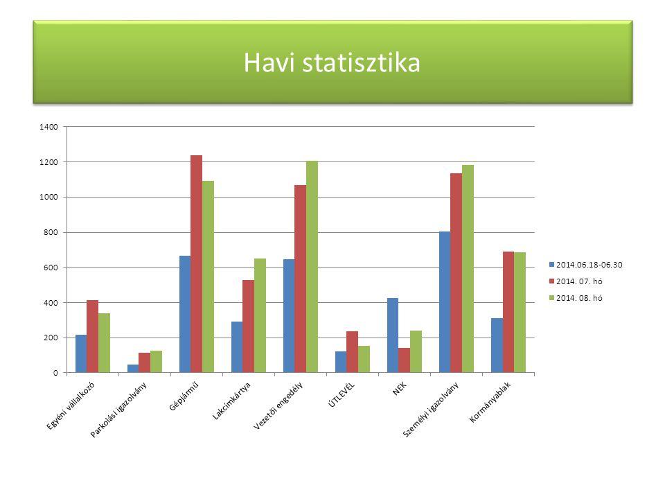 Havi statisztika
