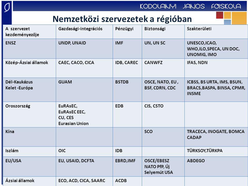Nemzetközi szervezetek a régióban
