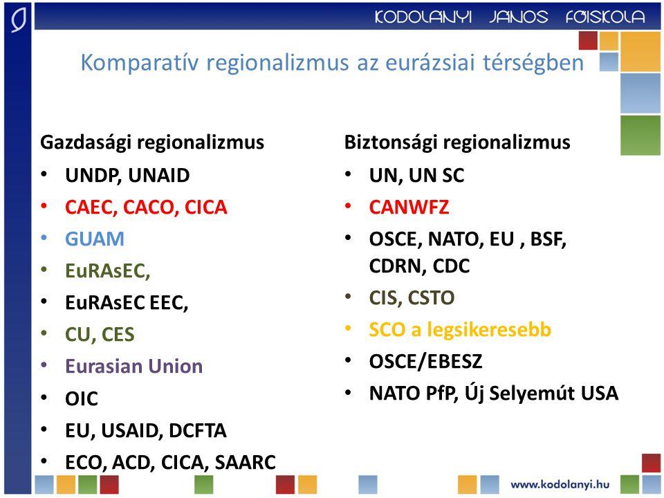 Komparatív regionalizmus az eurázsiai térségben