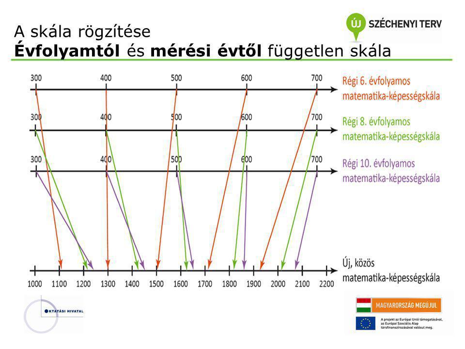 A skála rögzítése Évfolyamtól és mérési évtől független skála