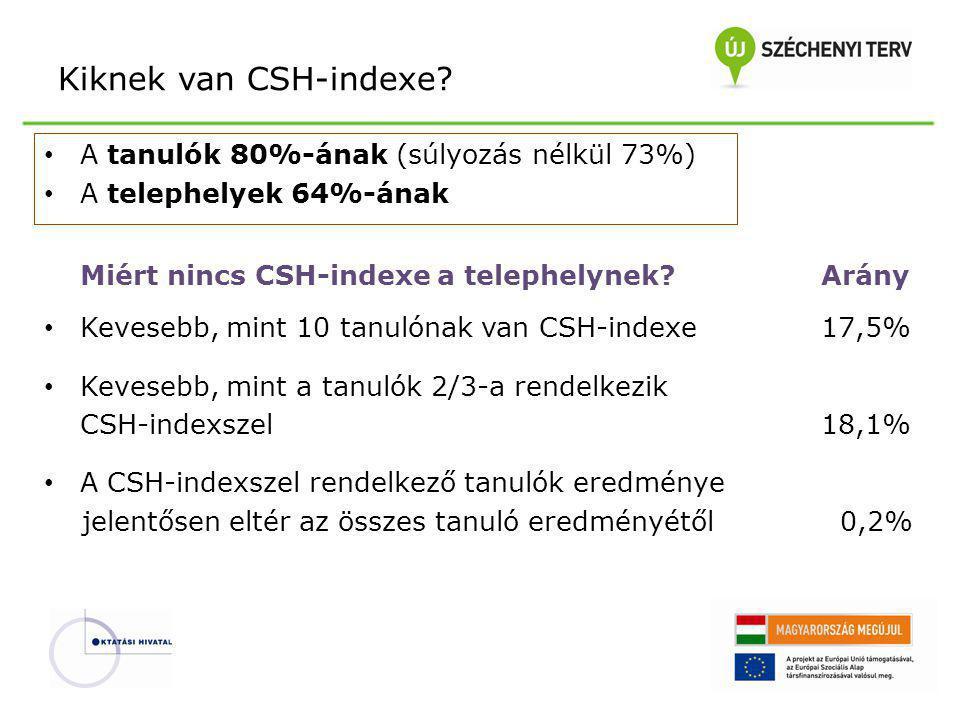 Kiknek van CSH-indexe A tanulók 80%-ának (súlyozás nélkül 73%)