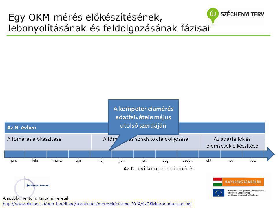 Egy OKM mérés előkészítésének, lebonyolításának és feldolgozásának fázisai