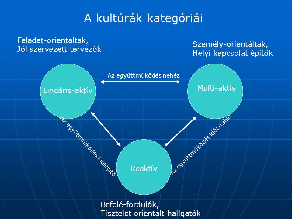 A kultúrák kategóriái Feladat-orientáltak, Jól szervezett tervezők