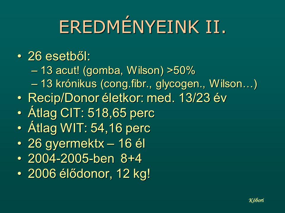 EREDMÉNYEINK II. 26 esetből: Recip/Donor életkor: med. 13/23 év