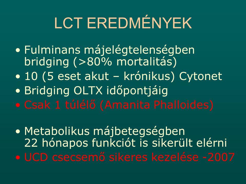 LCT EREDMÉNYEK Fulminans májelégtelenségben bridging (>80% mortalitás) 10 (5 eset akut – krónikus) Cytonet.