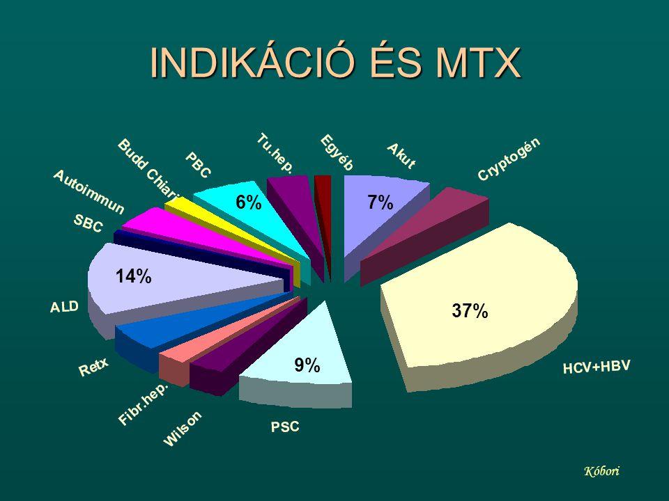 INDIKÁCIÓ ÉS MTX 6% 7% 14% 37% 9% Kóbori