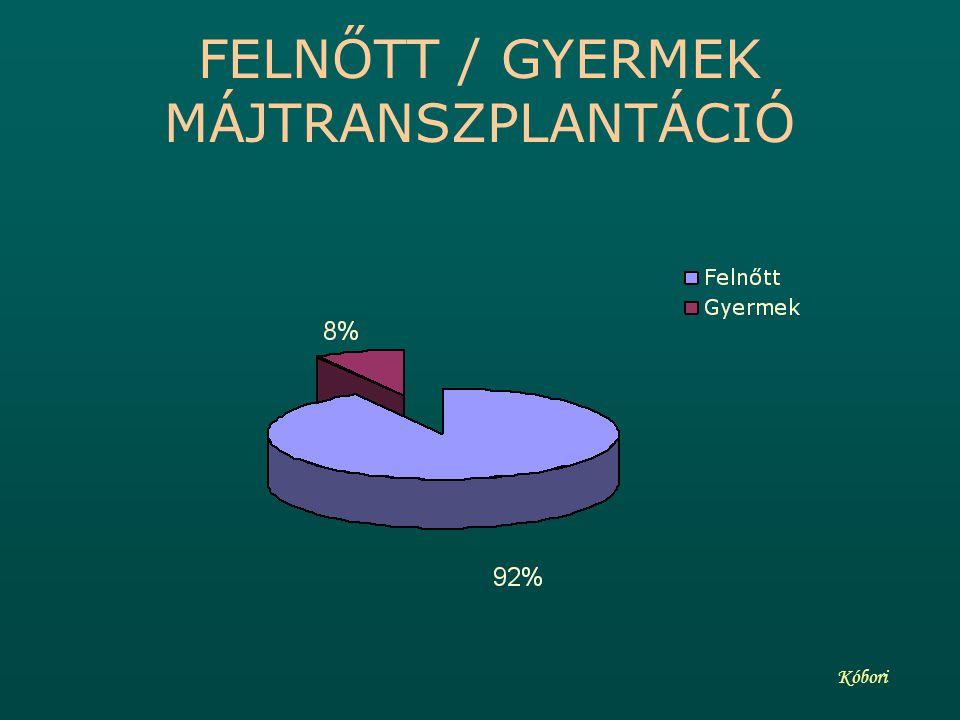 FELNŐTT / GYERMEK MÁJTRANSZPLANTÁCIÓ