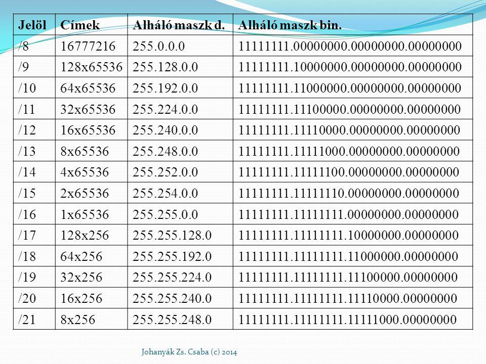 Jelöl Címek Alháló maszk d. Alháló maszk bin. /8 16777216 255.0.0.0