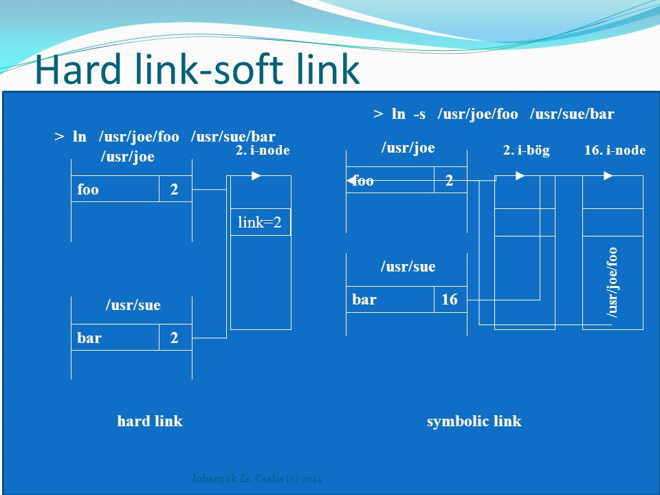 Hard link-soft link > ln -s /usr/joe/foo /usr/sue/bar