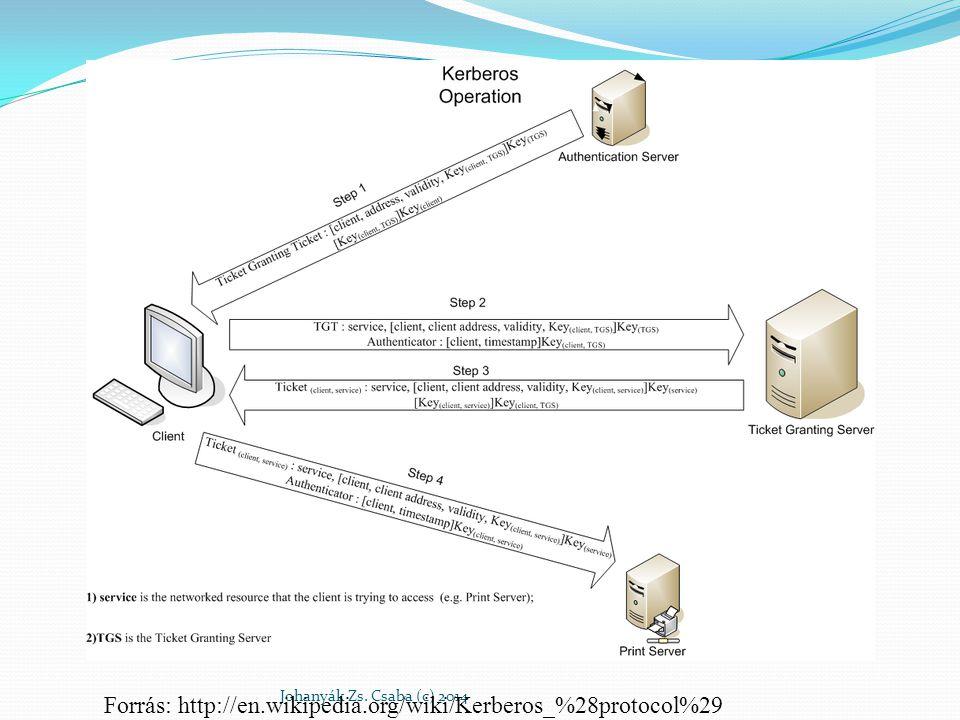 Forrás: http://en.wikipedia.org/wiki/Kerberos_%28protocol%29
