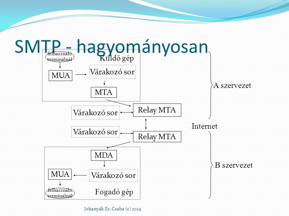 SMTP - hagyományosan Küldő gép Várakozó sor MUA A szervezet MTA